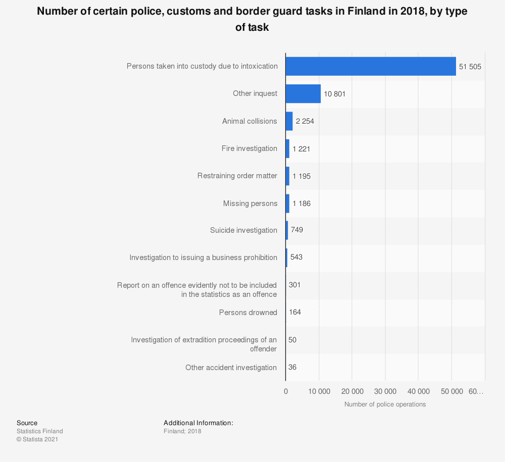 Statistic: Number of certain police, customs and border guard tasks in Finland in 2018, by type of task | Statista