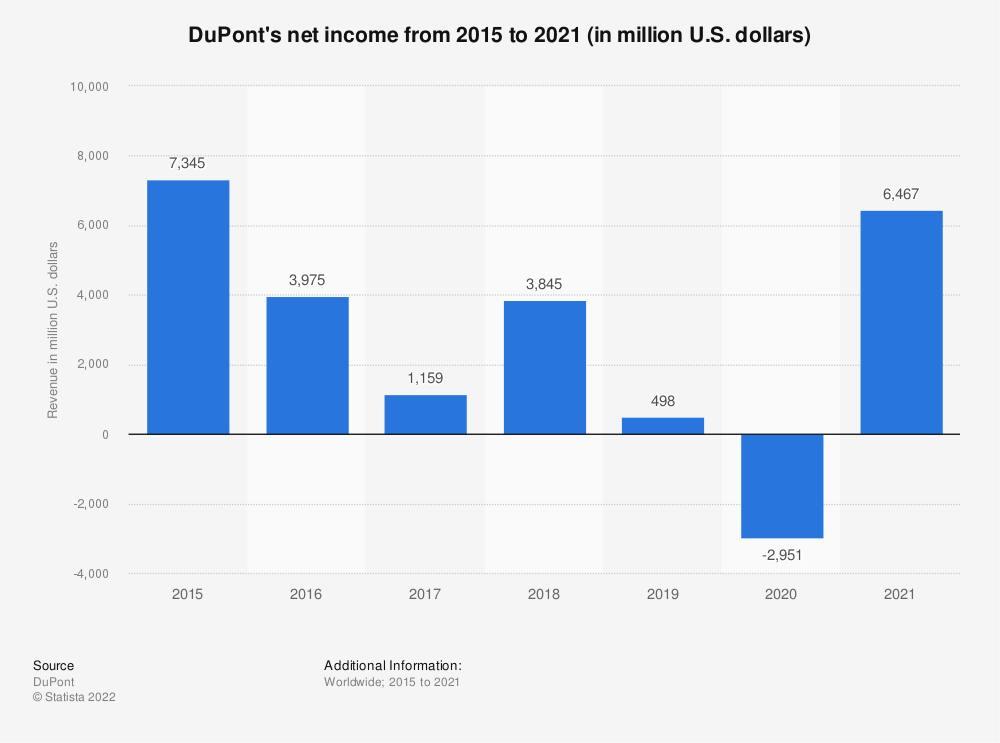Statistic: DuPont's net income from 2011 to 2016 (in million U.S. dollars)*  | Statista
