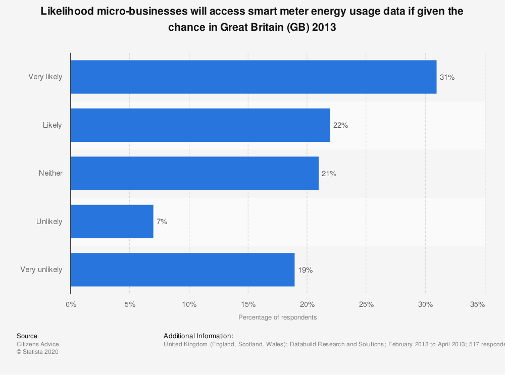 Statistic: Likelihood micro-businesses will access smart meter energy usage data if given the chance in Great Britain (GB) 2013 | Statista