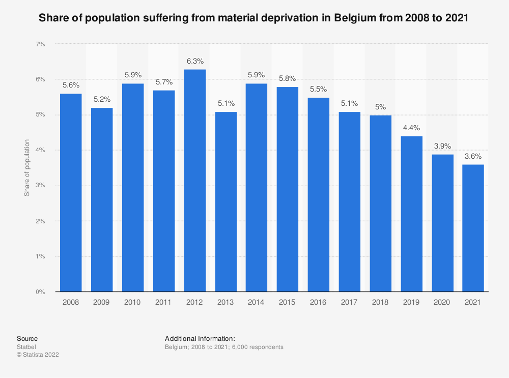 Statistic: Share of population suffering from severe material deprivation in Belgium from 2008 to 2018 | Statista