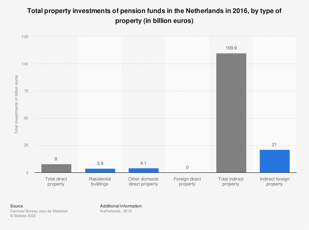 Statistic: Total property investments of pension funds in the Netherlands in 2016, by type of property (in billion euros)   Statista