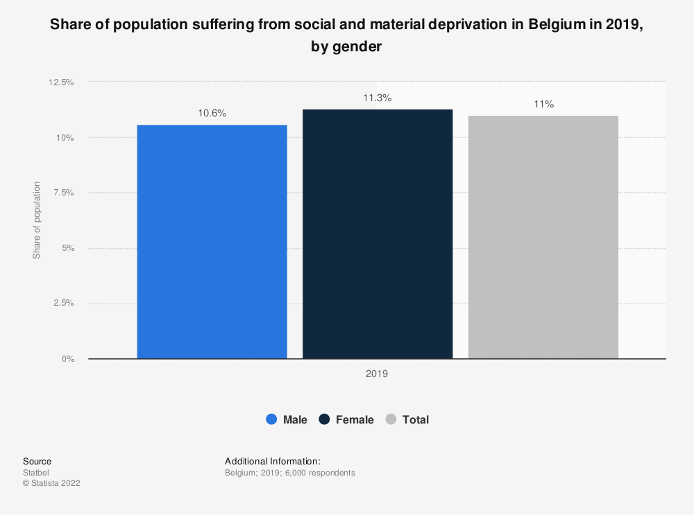 Statistic: Share of population suffering from severe material deprivation in Belgium from 2008 to 2018, by gender | Statista