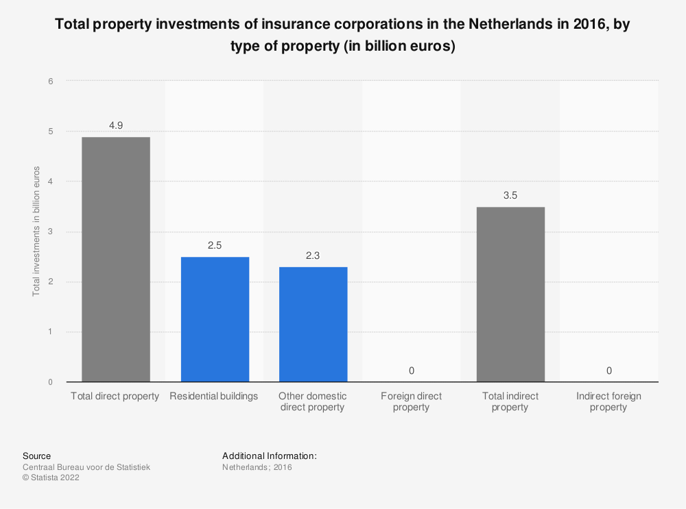 Statistic: Total property investments of insurance corporations in the Netherlands in 2016, by type of property (in billion euros) | Statista
