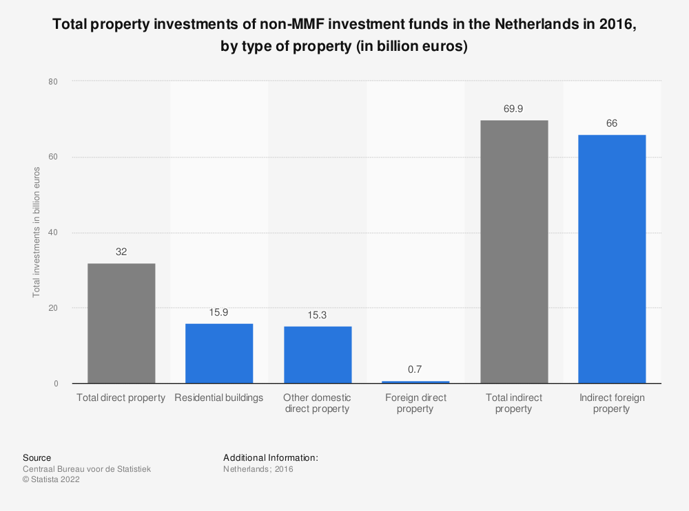 Statistic: Total property investments of non-MMF investment funds in the Netherlands in 2016, by type of property (in billion euros)   Statista