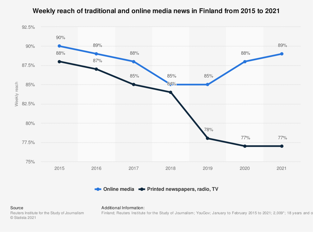 Statistic: Weekly reach of traditional and online media news in Finland from 2015 to 2019 | Statista