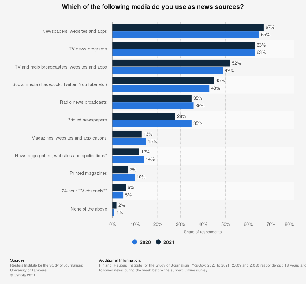 Statistic: Which of the following media do you use as news sources? | Statista