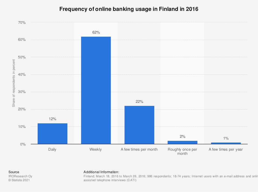 Statistic: Frequency of online banking usage in Finland in 2016   Statista
