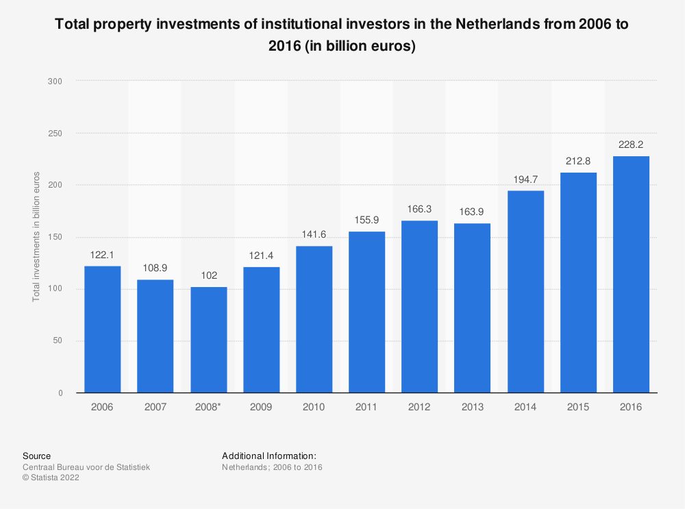 Statistic: Total property investments of institutional investors in the Netherlands from 2006 to 2016 (in billion euros) | Statista