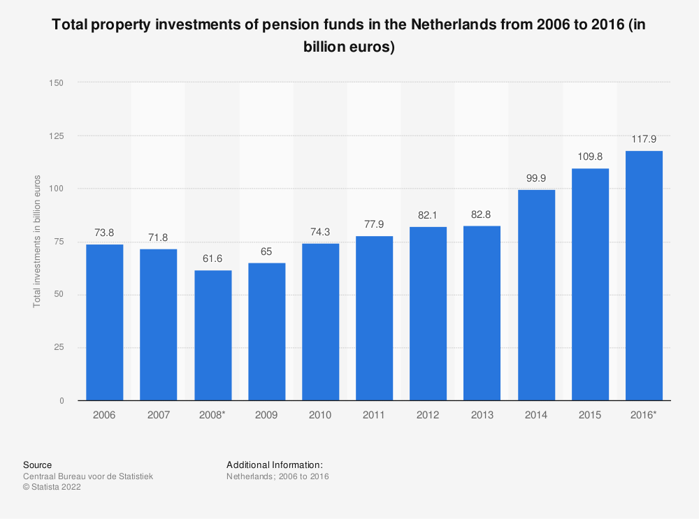 Statistic: Total property investments of pension funds in the Netherlands from 2006 to 2016 (in billion euros) | Statista