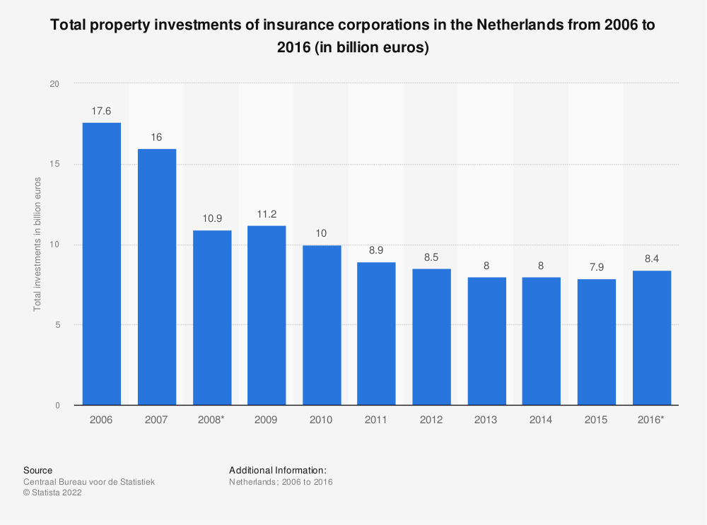 Statistic: Total property investments of insurance corporations in the Netherlands from 2006 to 2016 (in billion euros)   Statista