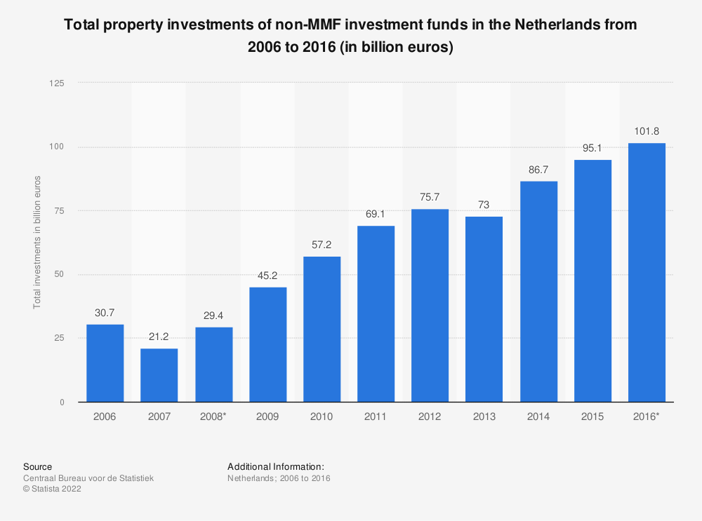 Statistic: Total property investments of non-MMF investment funds in the Netherlands from 2006 to 2016 (in billion euros) | Statista