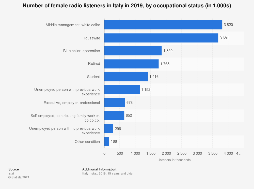 Statistic: Number of female radio listeners in Italy in 2019, by occupational status (in 1,000s) | Statista