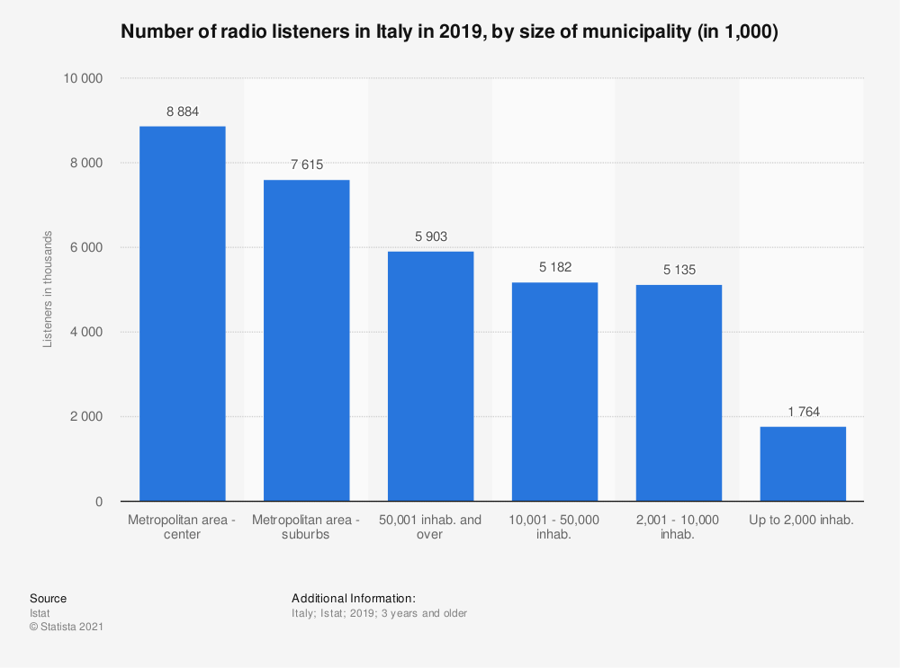 Statistic: Number of radio listeners in Italy in 2019, by size of municipality (in 1,000) | Statista