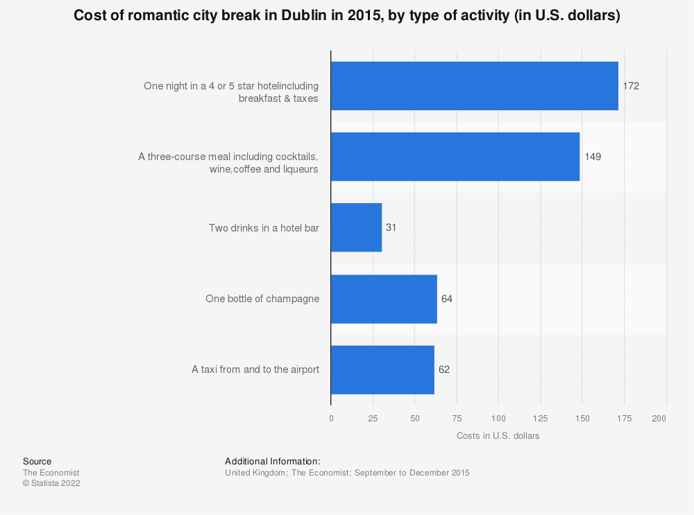 Statistic: Cost of romantic city break in Dublin in 2015, by type of activity (in U.S. dollars) | Statista