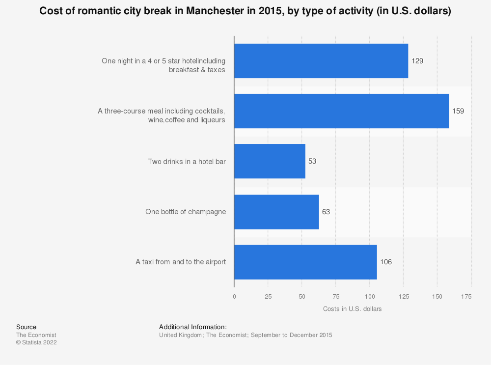 Statistic: Cost of romantic city break in Manchester in 2015, by type of activity (in U.S. dollars) | Statista