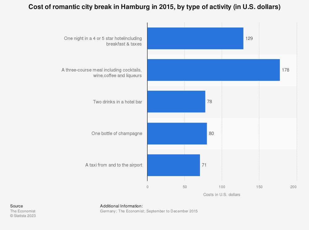 Statistic: Cost of romantic city break in Hamburg in 2015, by type of activity (in U.S. dollars) | Statista