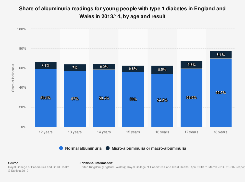Statistic: Share of albuminuria readings for young people with type 1 diabetes in England and Wales in 2013/14, by age and result | Statista