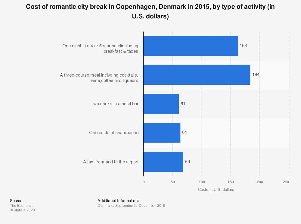 Statistic: Cost of romantic city break in Copenhagen, Denmark in 2015, by type of activity (in U.S. dollars) | Statista