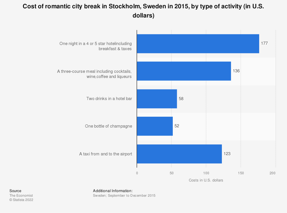 Statistic: Cost of romantic city break in Stockholm, Sweden in 2015, by type of activity (in U.S. dollars) | Statista