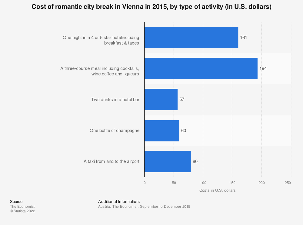 Statistic: Cost of romantic city break in Vienna in 2015, by type of activity (in U.S. dollars) | Statista