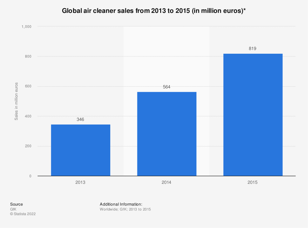 Statistic: Global air cleaner sales from 2013 to 2015 (in million euros)* | Statista