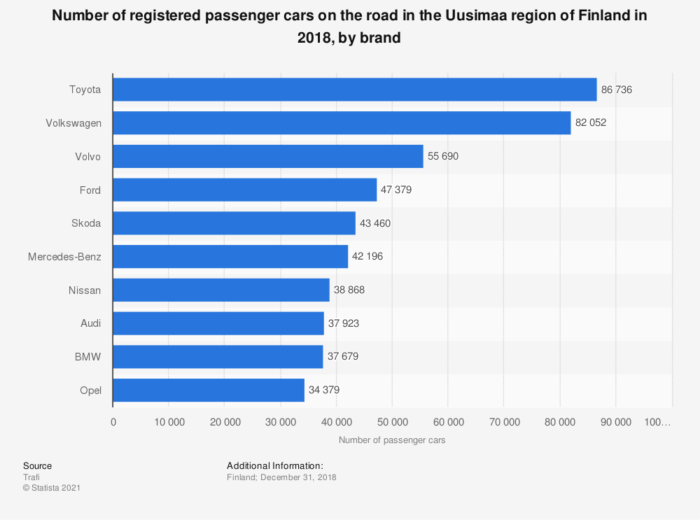Statistic: Number of registered passenger cars on the road in the Uusimaa region of Finland in 2018, by brand | Statista