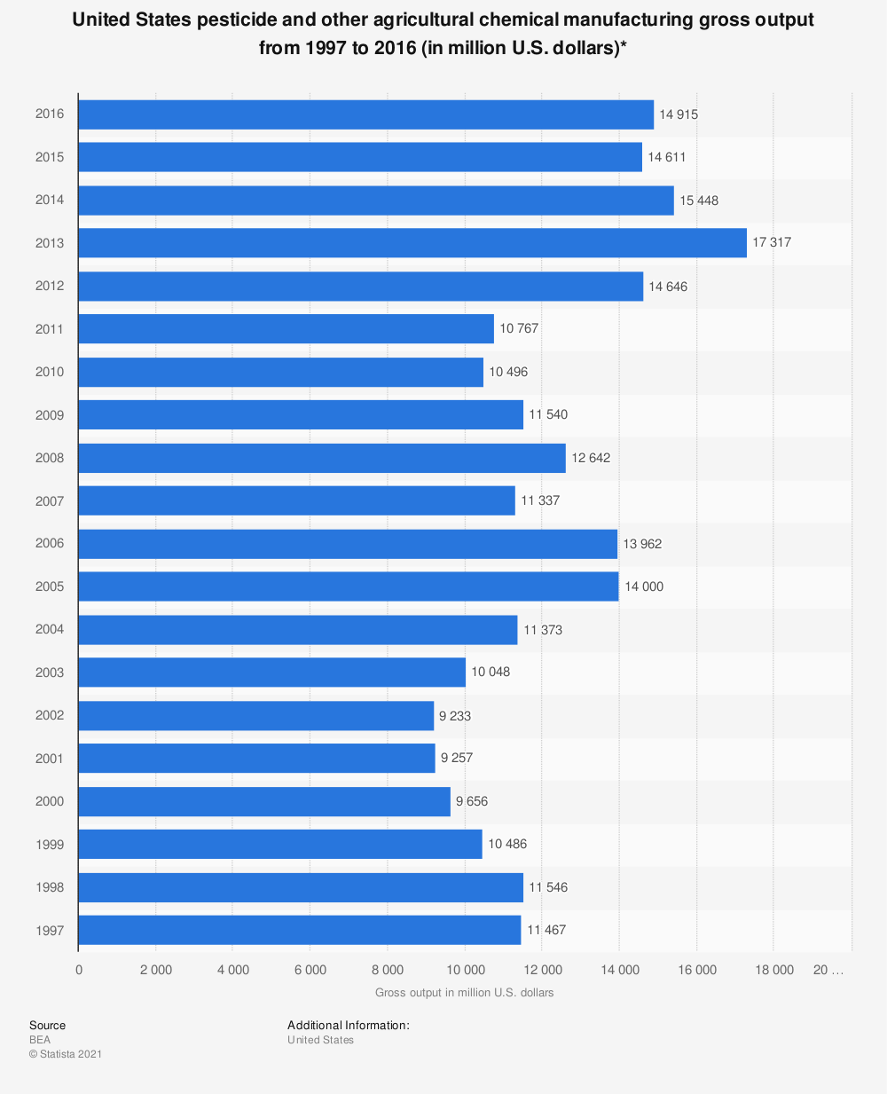 Statistic: United States pesticide and other agricultural chemical manufacturing gross output from 1997 to 2016 (in million U.S. dollars)* | Statista
