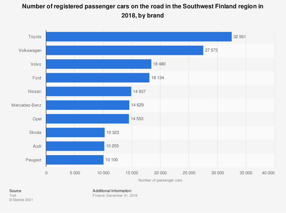 Statistic: Number of registered passenger cars on the road in the Varsinais-Suomi region of Finland in 2017*, by brand | Statista
