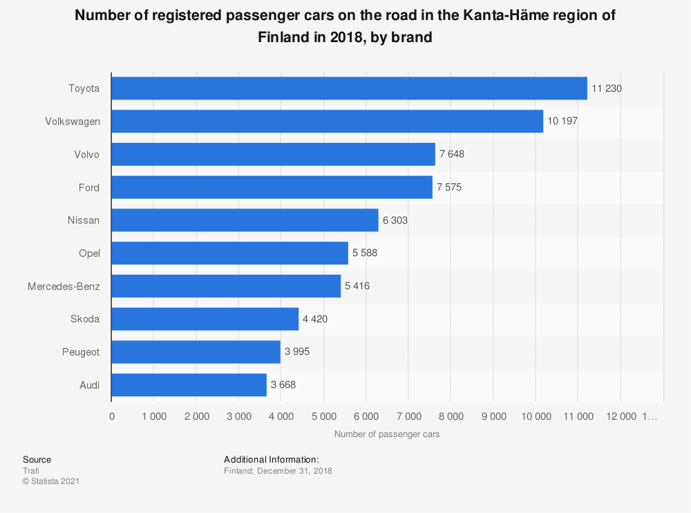 Statistic: Number of registered passenger cars on the road in the Kanta-Häme region of Finland in 2018, by brand | Statista