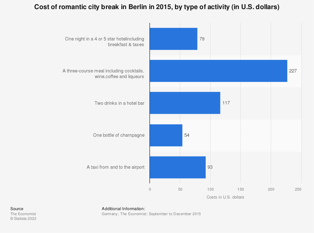 Statistic: Cost of romantic city break in Berlin in 2015, by type of activity (in U.S. dollars) | Statista