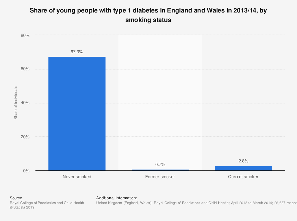 Statistic: Share of young people with type 1 diabetes in England and Wales in 2013/14, by smoking status | Statista