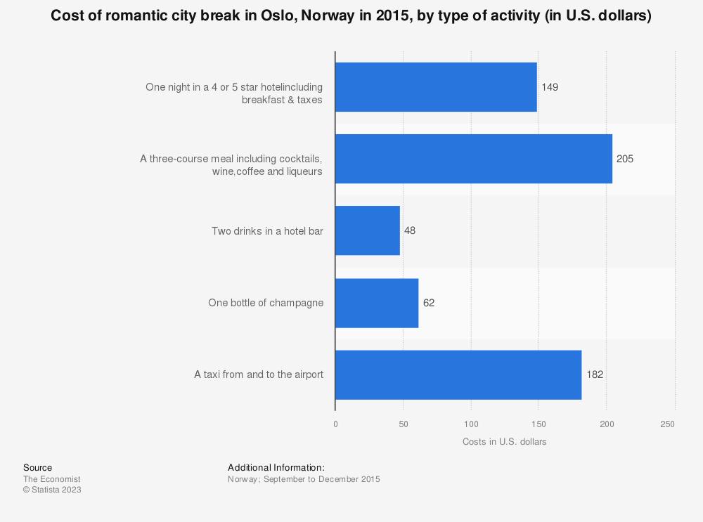 Statistic: Cost of romantic city break in Oslo, Norway in 2015, by type of activity (in U.S. dollars) | Statista