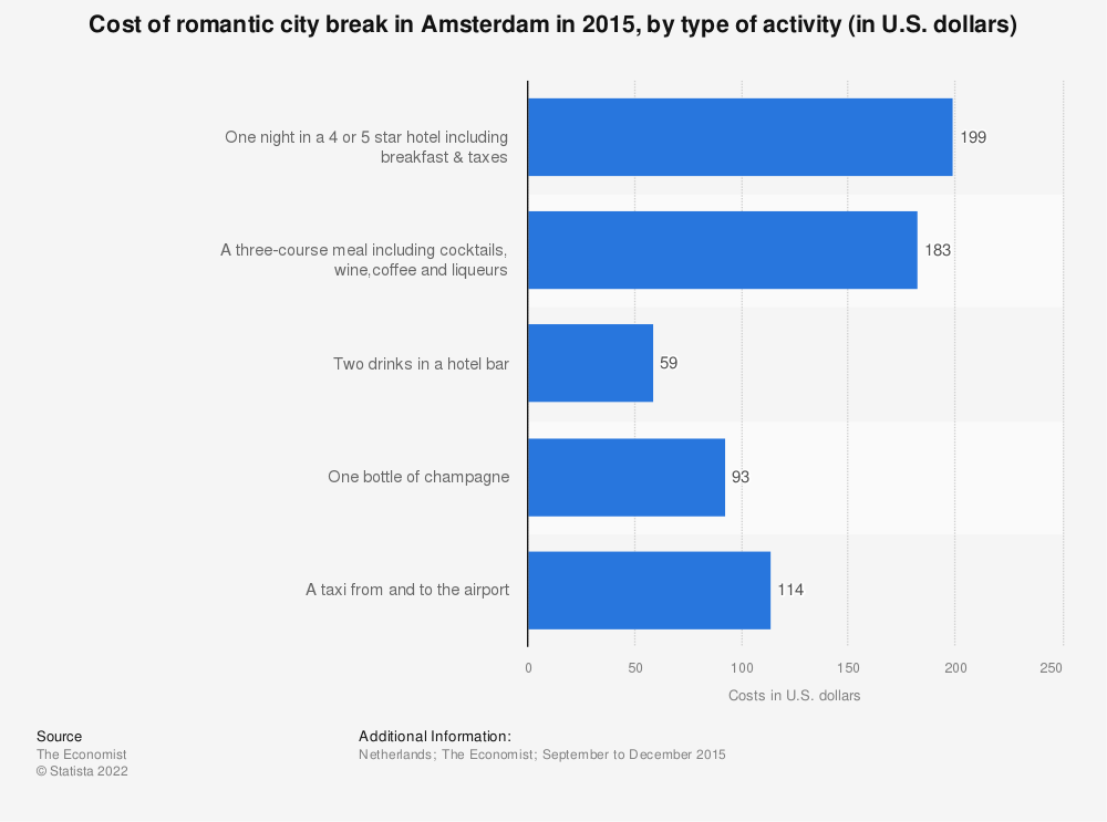 Statistic: Cost of romantic city break in Amsterdam in 2015, by type of activity (in U.S. dollars) | Statista