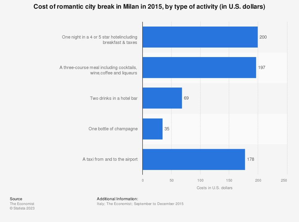 Statistic: Cost of romantic city break in Milan in 2015, by type of activity (in U.S. dollars)   Statista