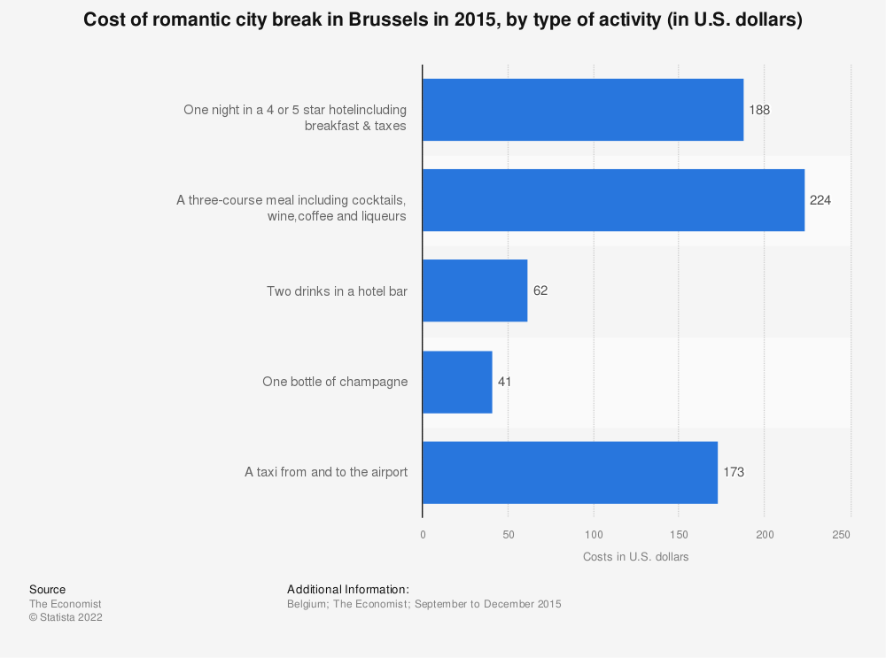 Statistic: Cost of romantic city break in Brussels in 2015, by type of activity (in U.S. dollars) | Statista