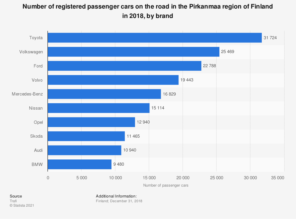 Statistic: Number of registered passenger cars on the road in the Pirkanmaa region of Finland in 2018, by brand | Statista