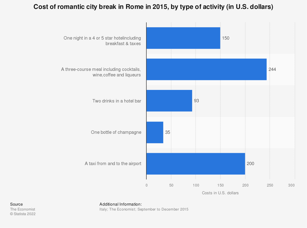 Statistic: Cost of romantic city break in Rome in 2015, by type of activity (in U.S. dollars) | Statista