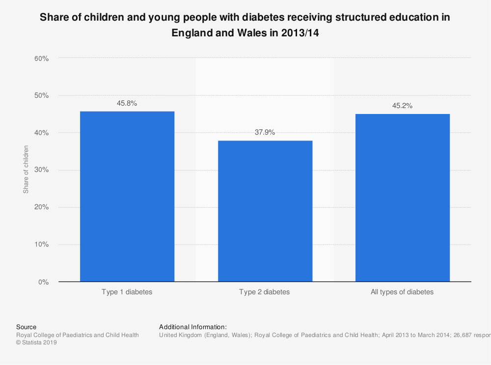 Statistic: Share of children and young people with diabetes receiving structured education in England and Wales in 2013/14 | Statista