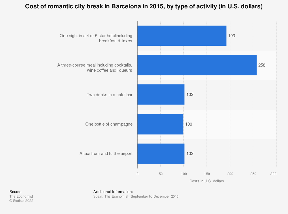 Statistic: Cost of romantic city break in Barcelona in 2015, by type of activity (in U.S. dollars) | Statista
