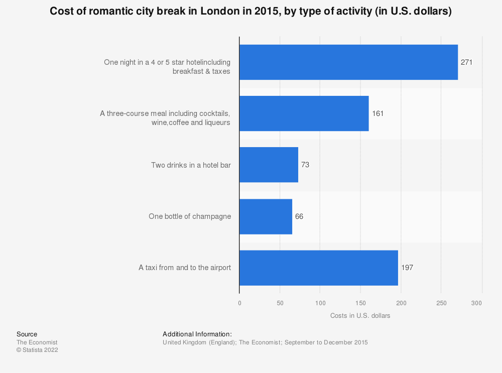 Statistic: Cost of romantic city break in London in 2015, by type of activity (in U.S. dollars) | Statista