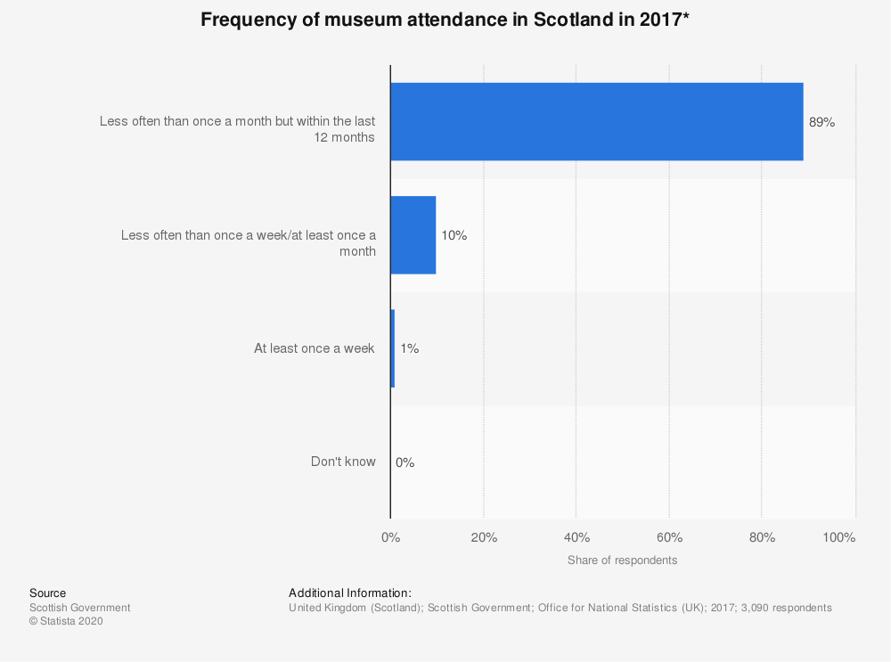 Statistic: Frequency of museum attendance in Scotland in 2017* | Statista