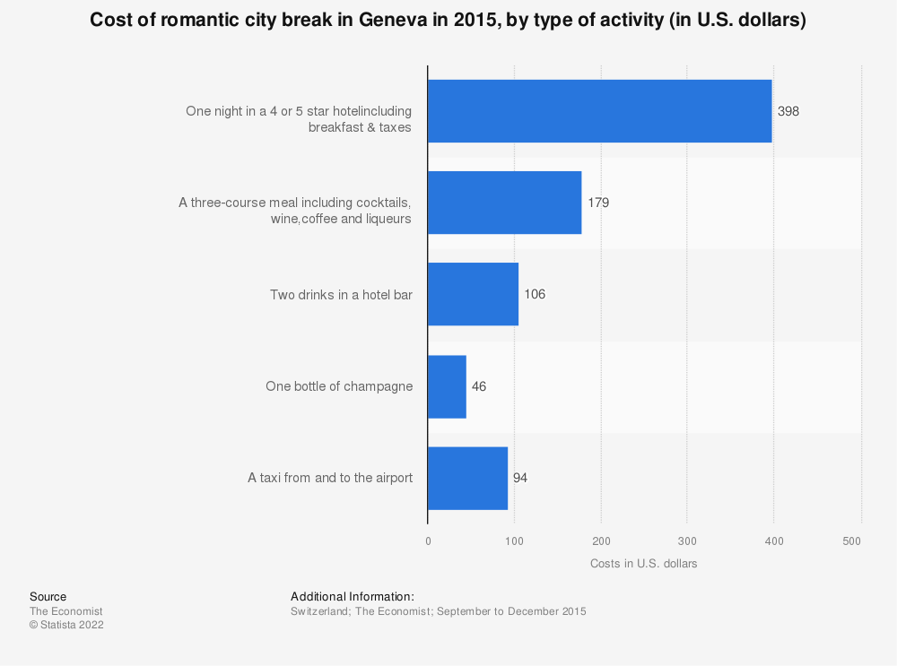 Statistic: Cost of romantic city break in Geneva in 2015, by type of activity (in U.S. dollars) | Statista