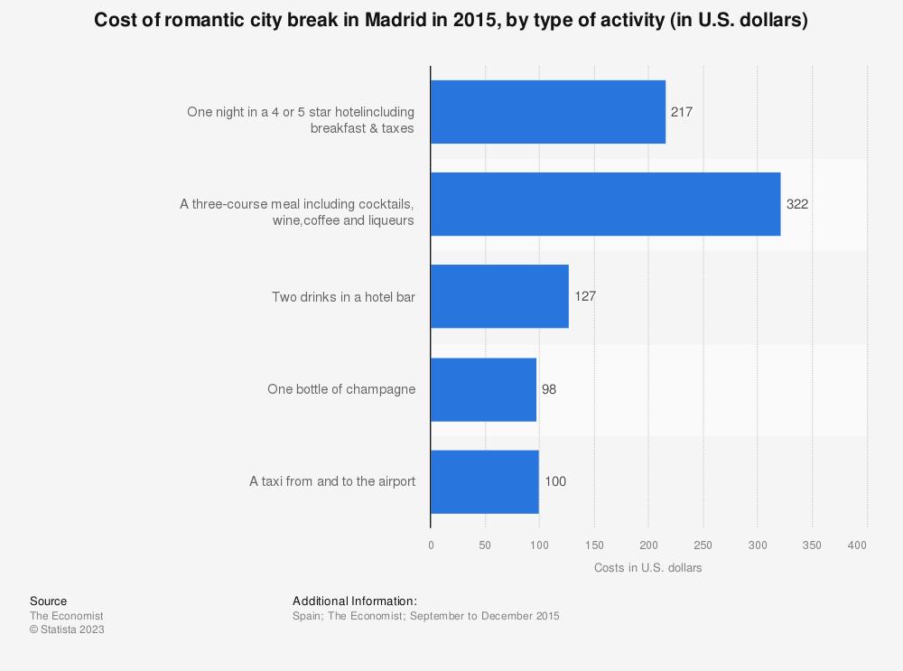 Statistic: Cost of romantic city break in Madrid in 2015, by type of activity (in U.S. dollars) | Statista