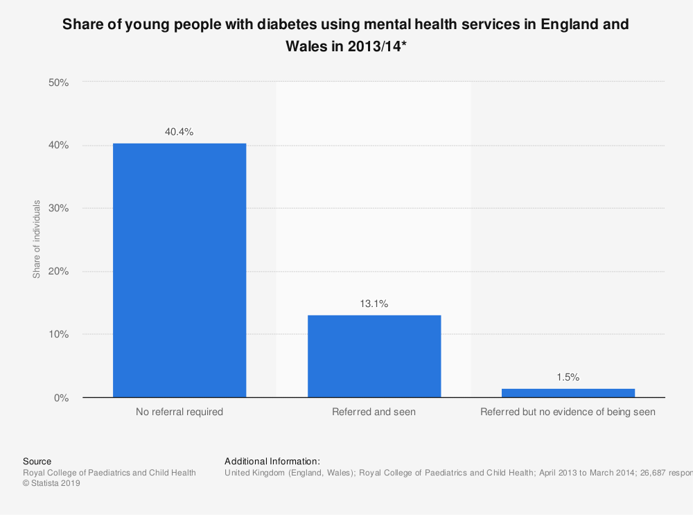 Statistic: Share of young people with diabetes using mental health services in England and Wales in 2013/14* | Statista