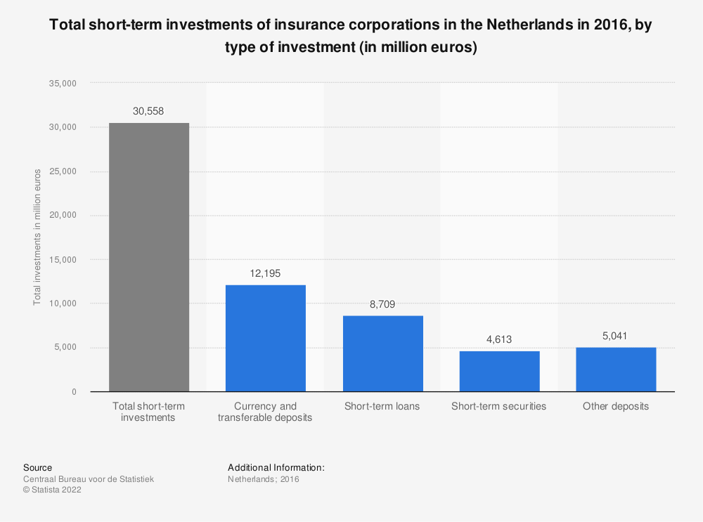 Statistic: Total short-term investments of insurance corporations in the Netherlands in 2016, by type of investment (in million euros) | Statista