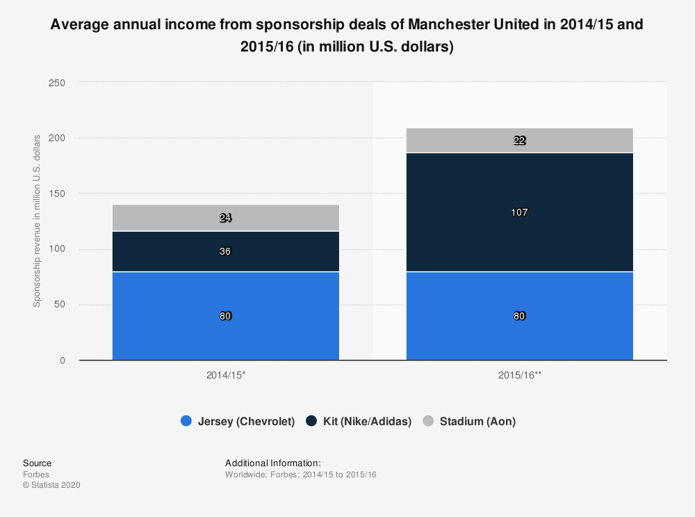 Statistic: Average annual income from sponsorship deals of Manchester United in 2014/15 and 2015/16 (in million U.S. dollars) | Statista