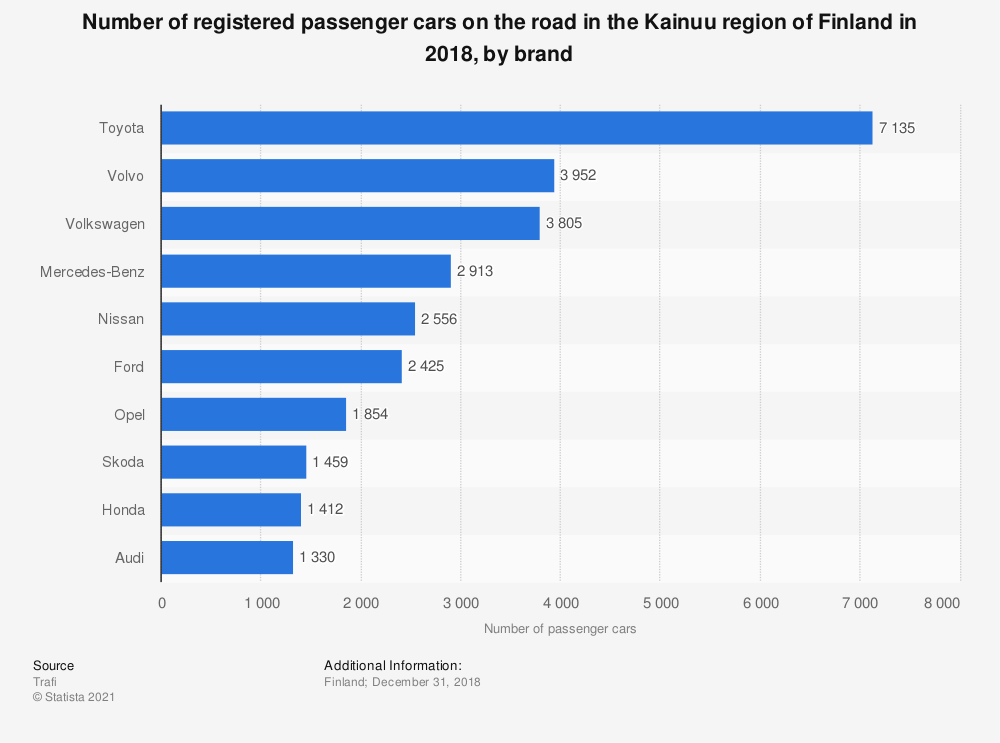 Statistic: Number of registered passenger cars on the road in the Kainuu region of Finland in 2018, by brand | Statista