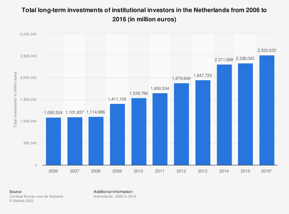 Statistic: Total long-term investments of institutional investors in the Netherlands from 2006 to 2016 (in million euros) | Statista