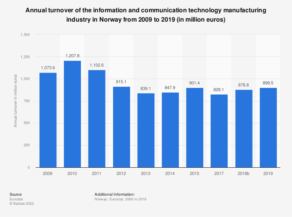 Statistic: Annual turnover of the information and communicationtechnology manufacturing industry in Norway from 2009 to 2015 (in million euros) | Statista