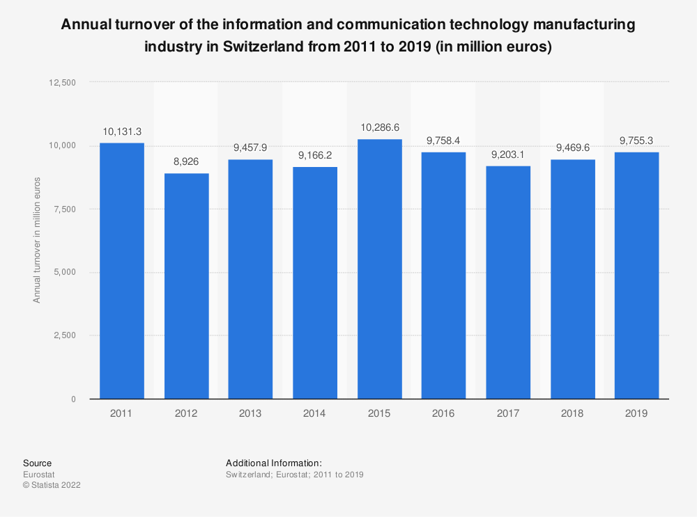 Statistic: Annual turnover of the information and communicationtechnology manufacturing industry in Switzerland from 2011 to 2015 (in million euros) | Statista